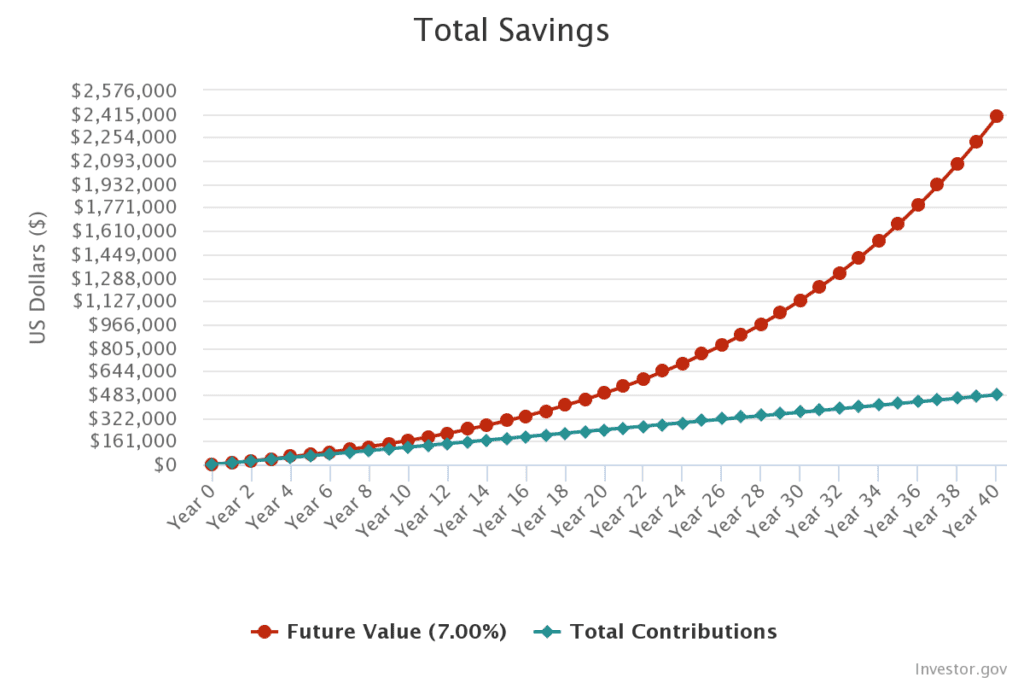 1000kr investeret i 40 år visualisering