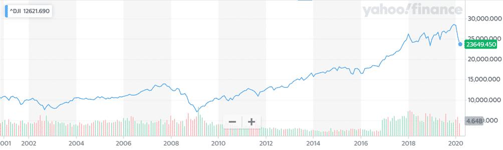 Dow Jones graf