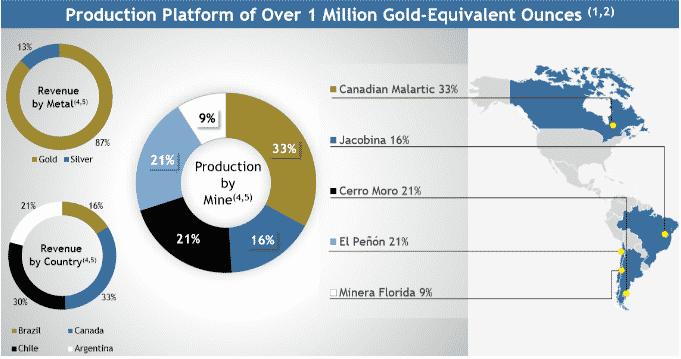 Data about Yamana gold
