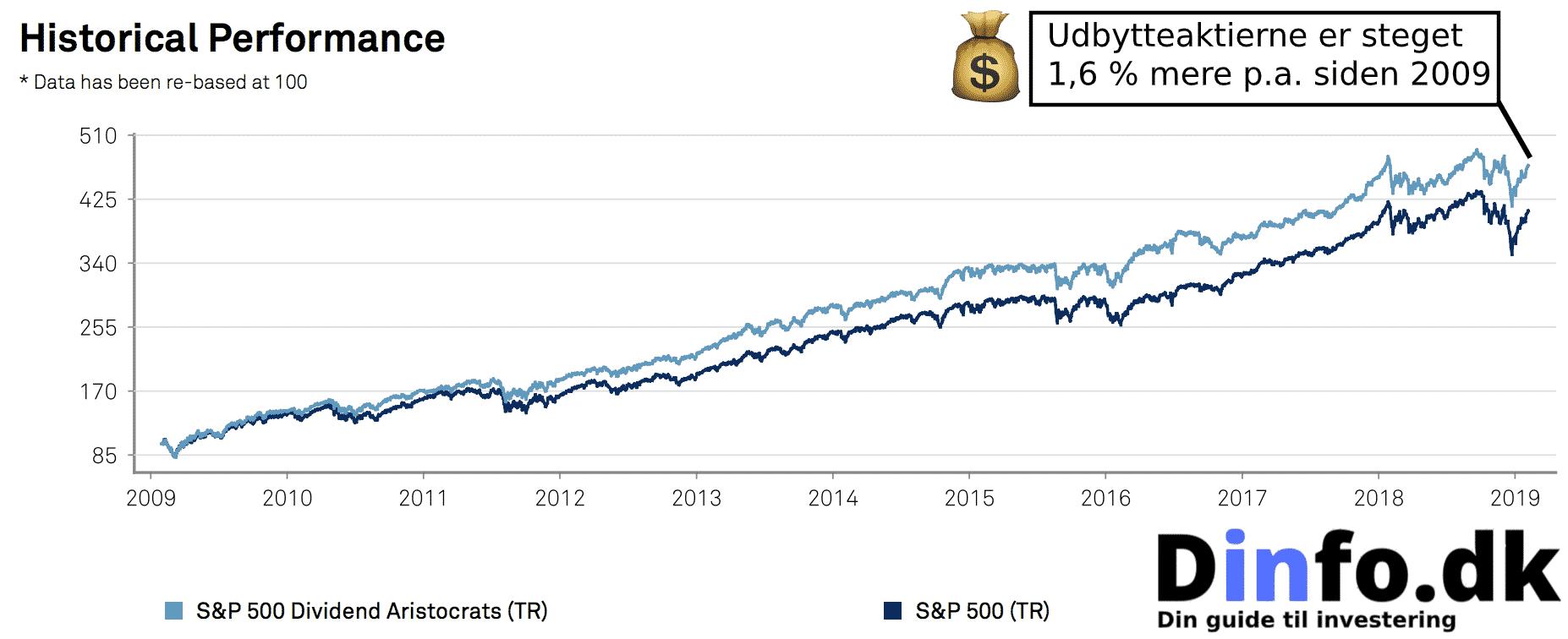 Sammenlining mellem normale aktier og udbytteaktier. Udbytteaktier er bedst