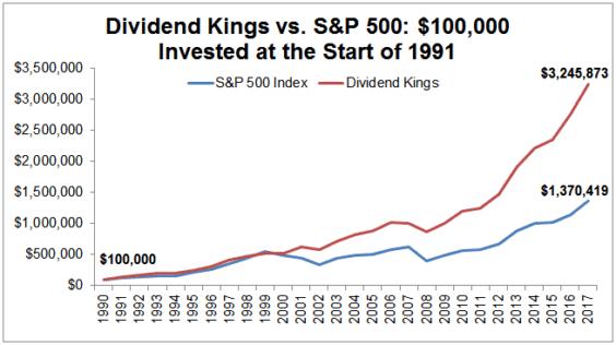 dividend kings mod 2&p 500