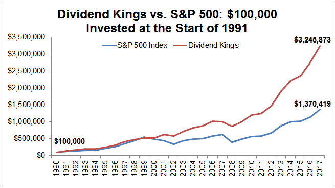 dividend kings mod 2&p 500