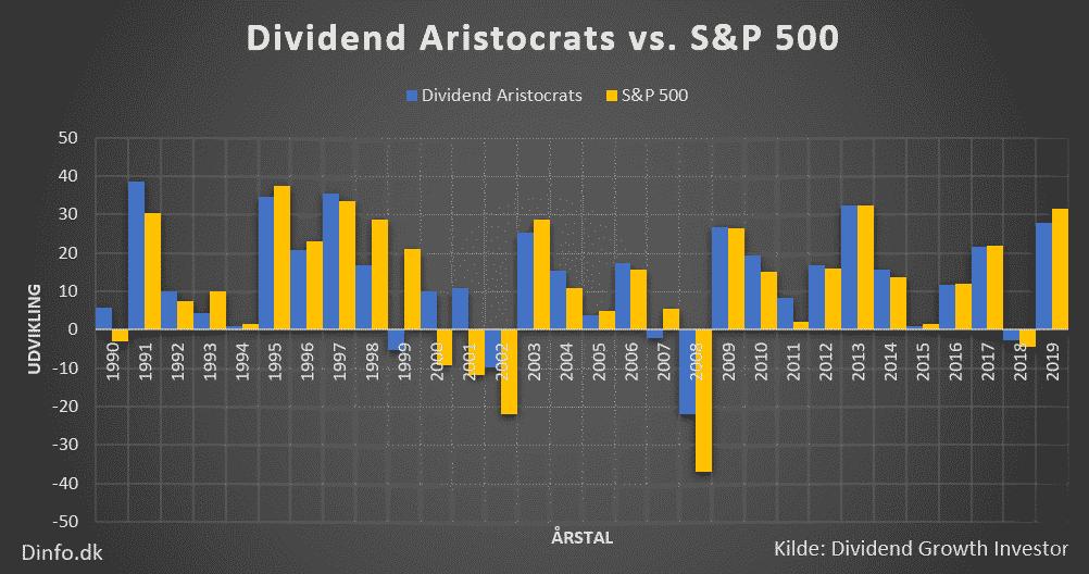 Graf over Dividend Aristocrats vs. S&P 500