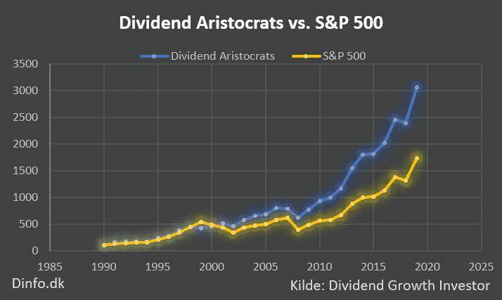 Graf over Dividend Aristocrats og S&P 500