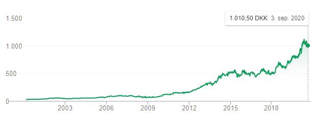 Coloplast udvikling i aktiekurs. Fra meget lav til meget høj.