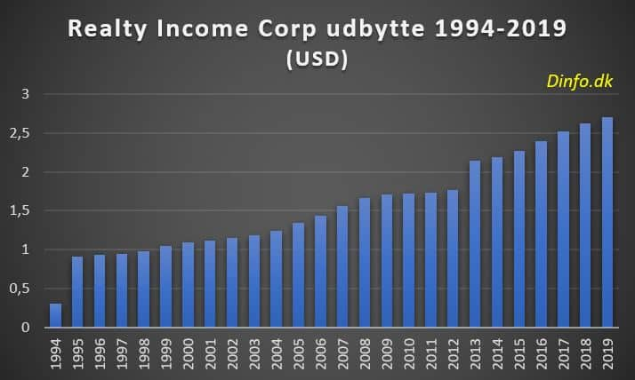 Realty Income udbytte 1994-2019