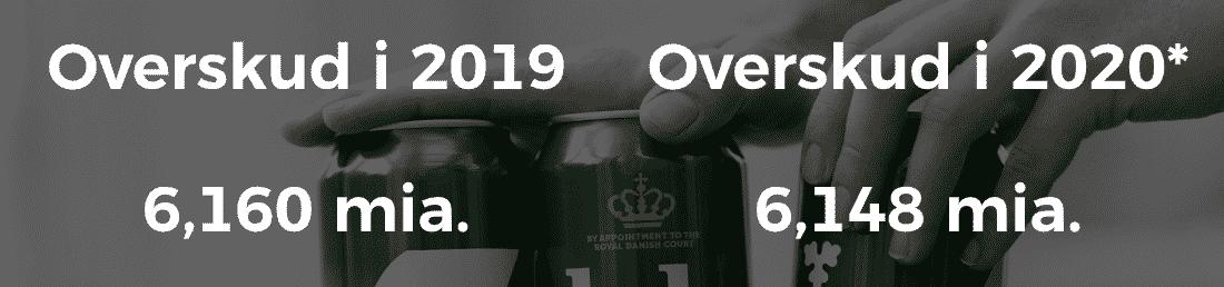 Carlsberg overskud 2020