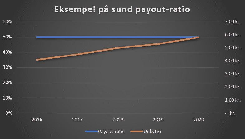 Eksempel på sund payout-ratio